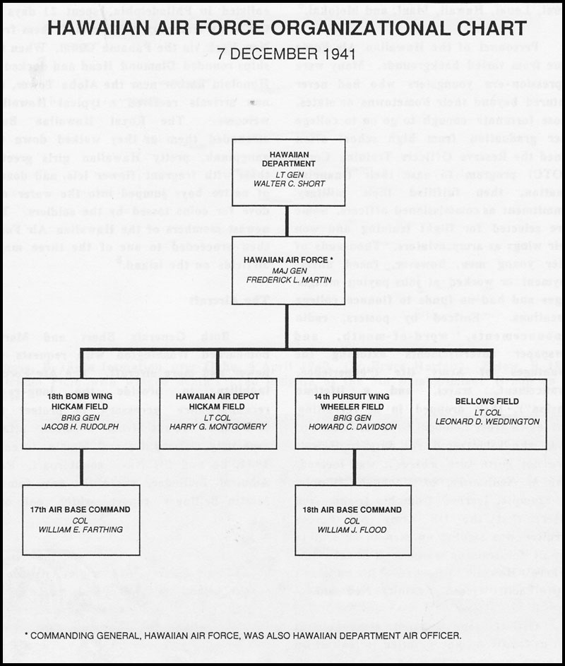HQ Air Force Organizational Chart http://ibiblio.org/hyperwar/AAF/7Dec41/7Dec41-1.html