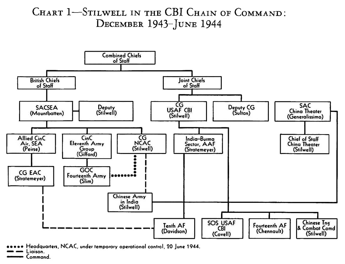 chain of command in vietnam war Abebookscom: chain of command: the road from 9/11 to abu ghraib (9780060195915) by seymour m hersh and a great selection of similar new, used and collectible books.