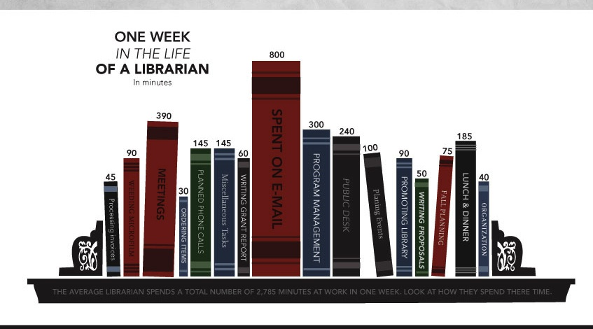 A Librarian's Week - via MastersInEducation.org