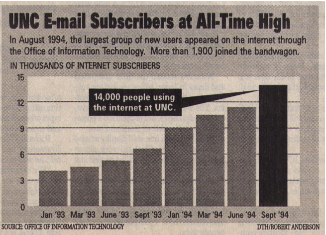 UNC Email Explosion 1994