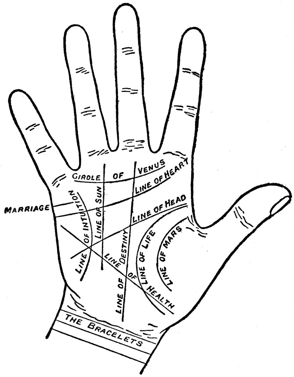 Palmistry marriage date prediction