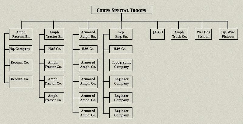Hyperwar Usmc Staff Officer S Field Manual For Amphibious