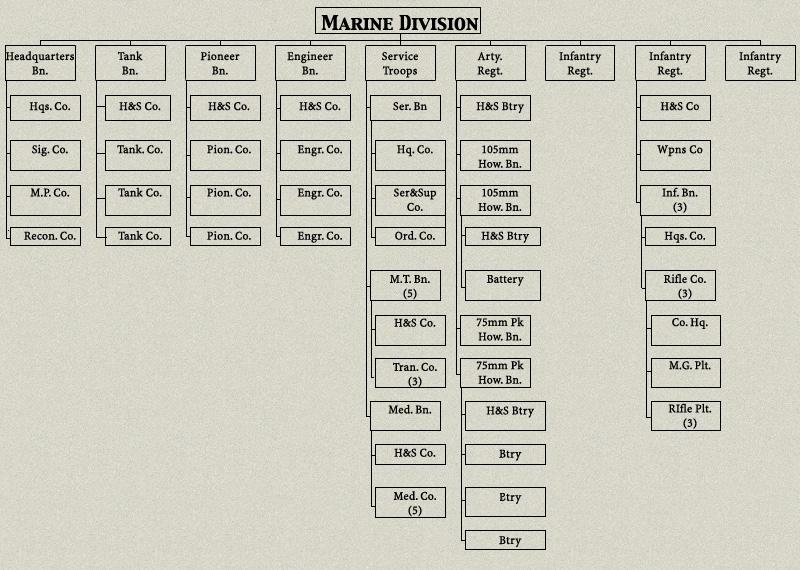 hyperwar  usmc staff officer u0026 39 s field manual for amphibious