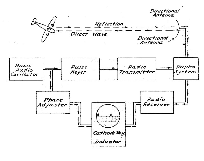 Hyperwar  The Tactical Use Of Radar
